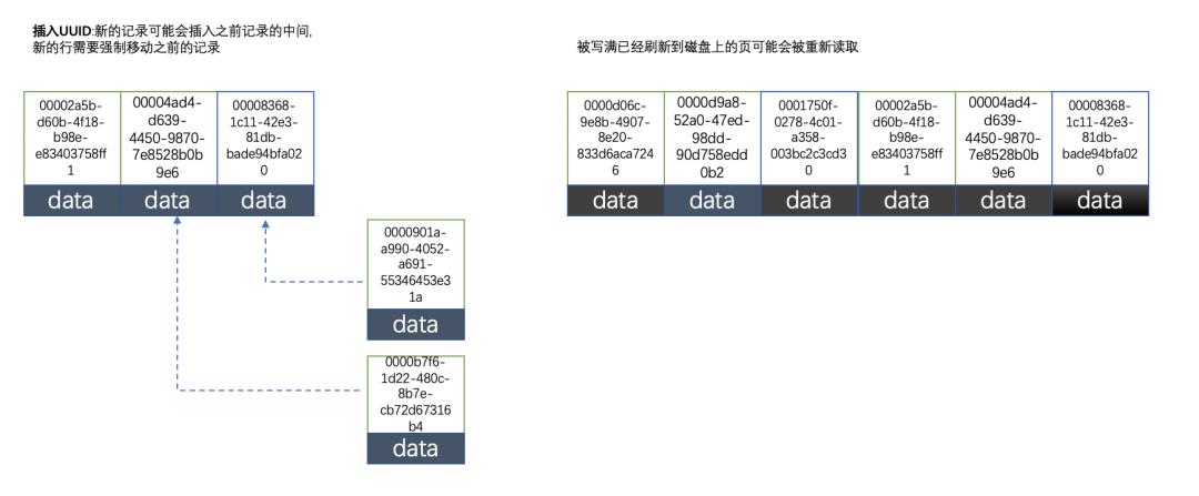 为什么MySQL不推荐使用 UUID 或者雪花id作为主键-疑惑Tech