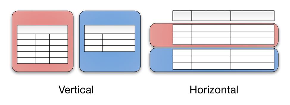 数据分片:如何存储超大规模的数据-疑惑Tech